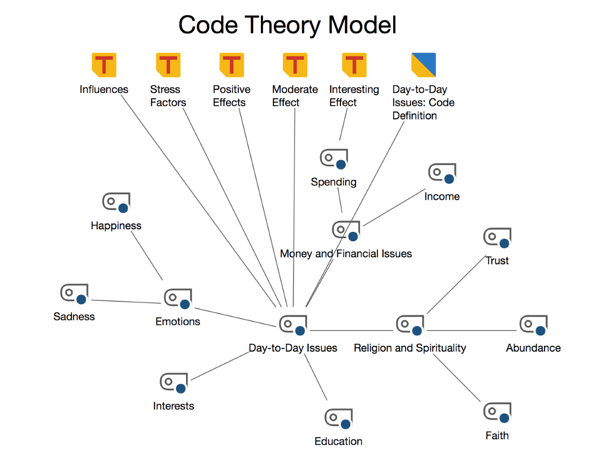 Code Theory model