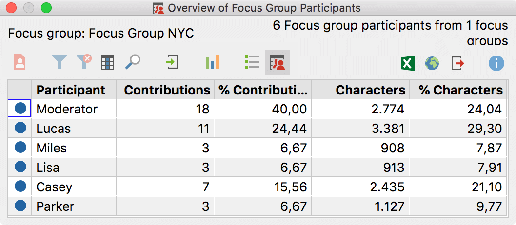 "The ""Overview of Focus Group Participants"" provides important information"