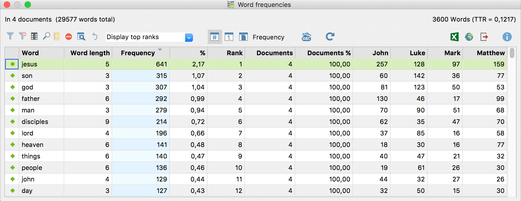 Word frequency table showing the word frequencies for each document