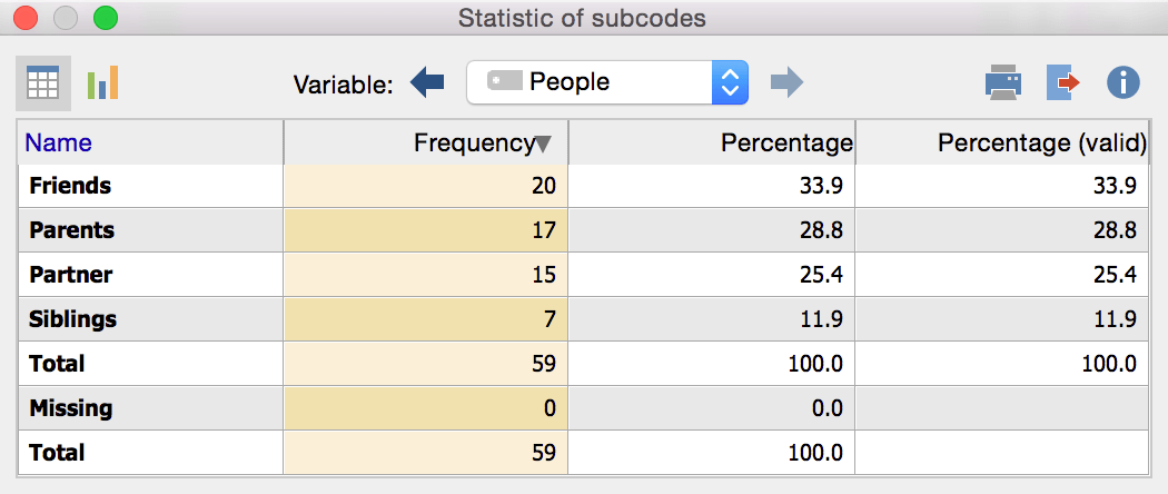 Frequency table with MAXQDA