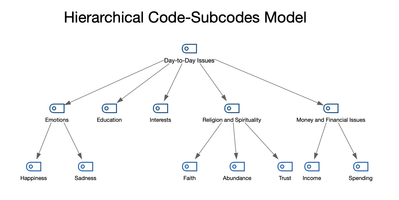 Example of a Hierarchical Code-Subcodes Model