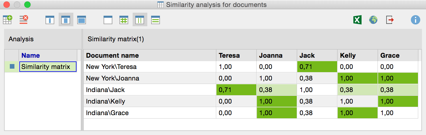 Mixed Methods MAXQDA - Similarity Analysis