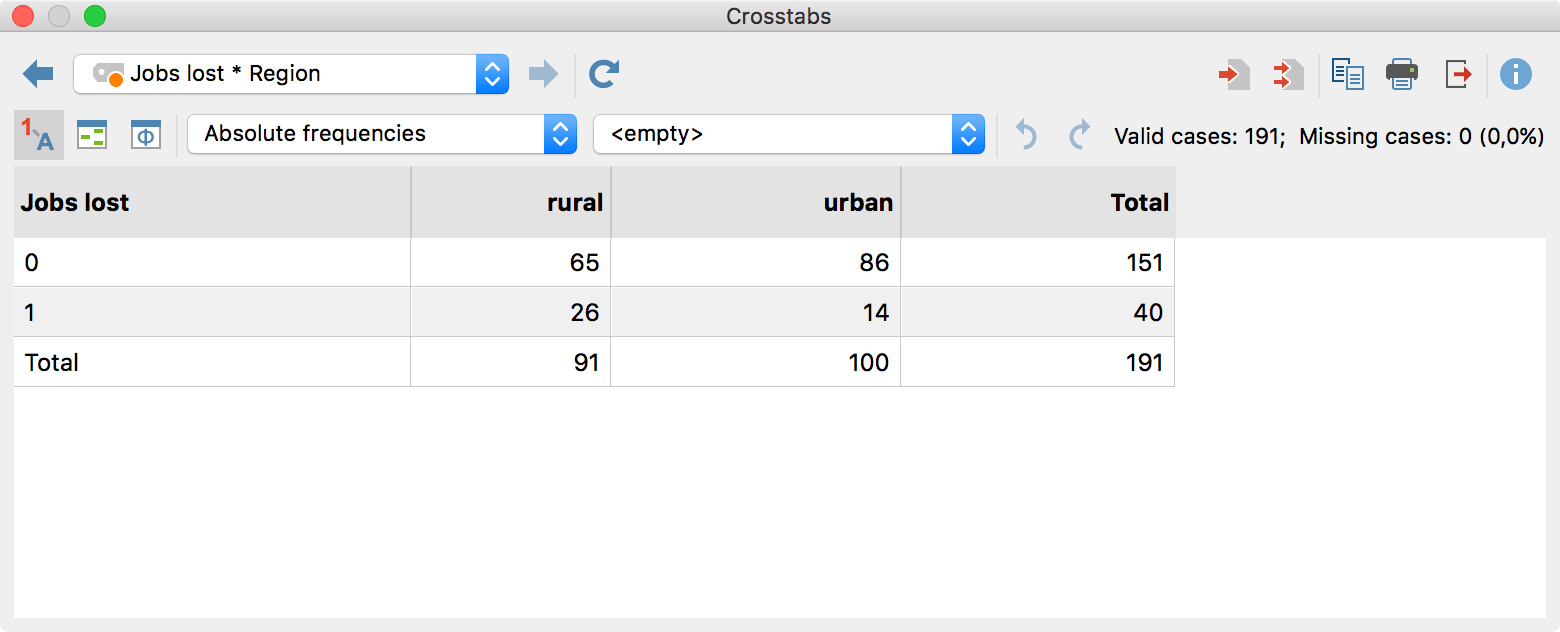 "Results table for the function ""crosstabs"""