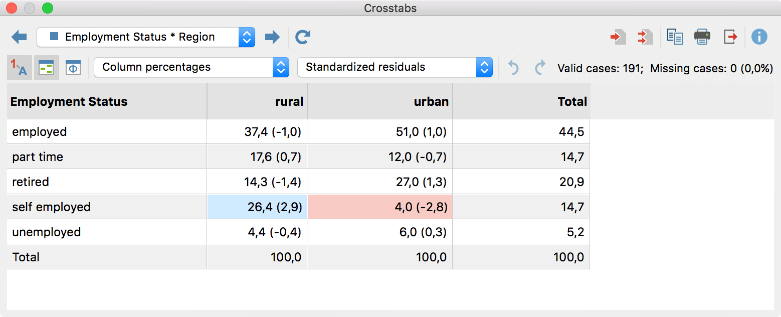 Crosstab with highlighted cells for easier interpretations