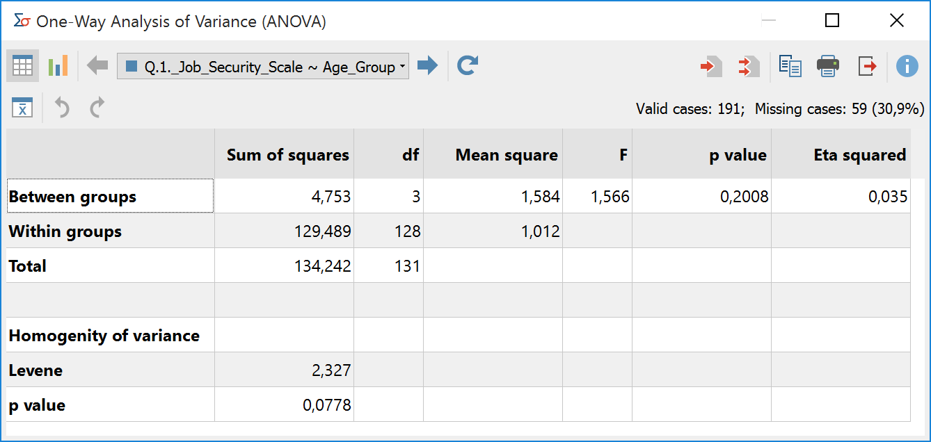 """Results table for the function """"analysis of variance"""""""