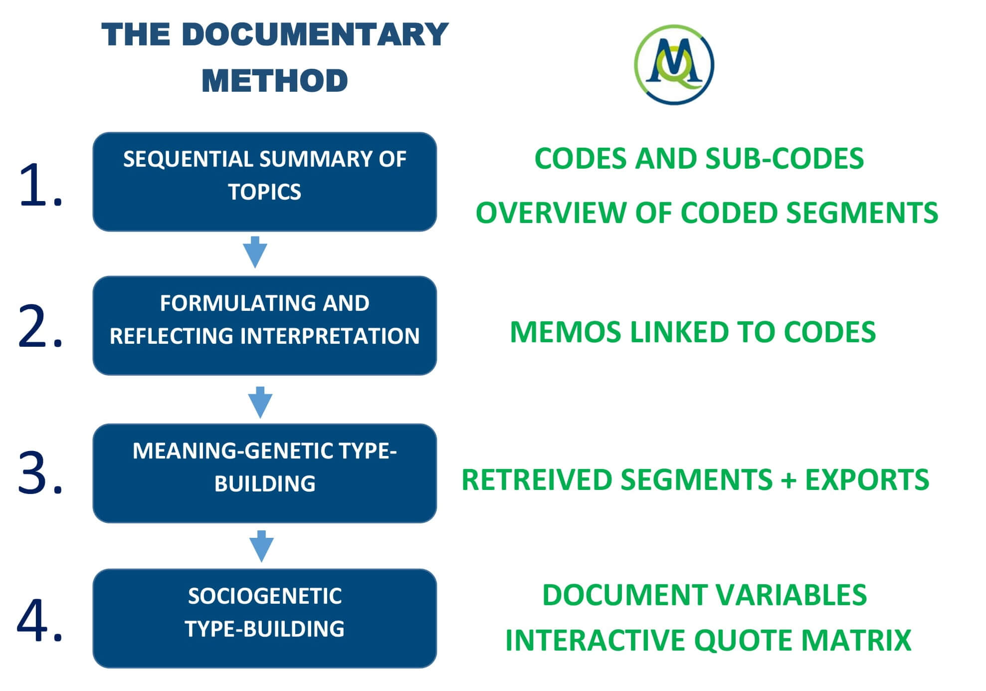 Documentary Method analysis steps with MAXQDA