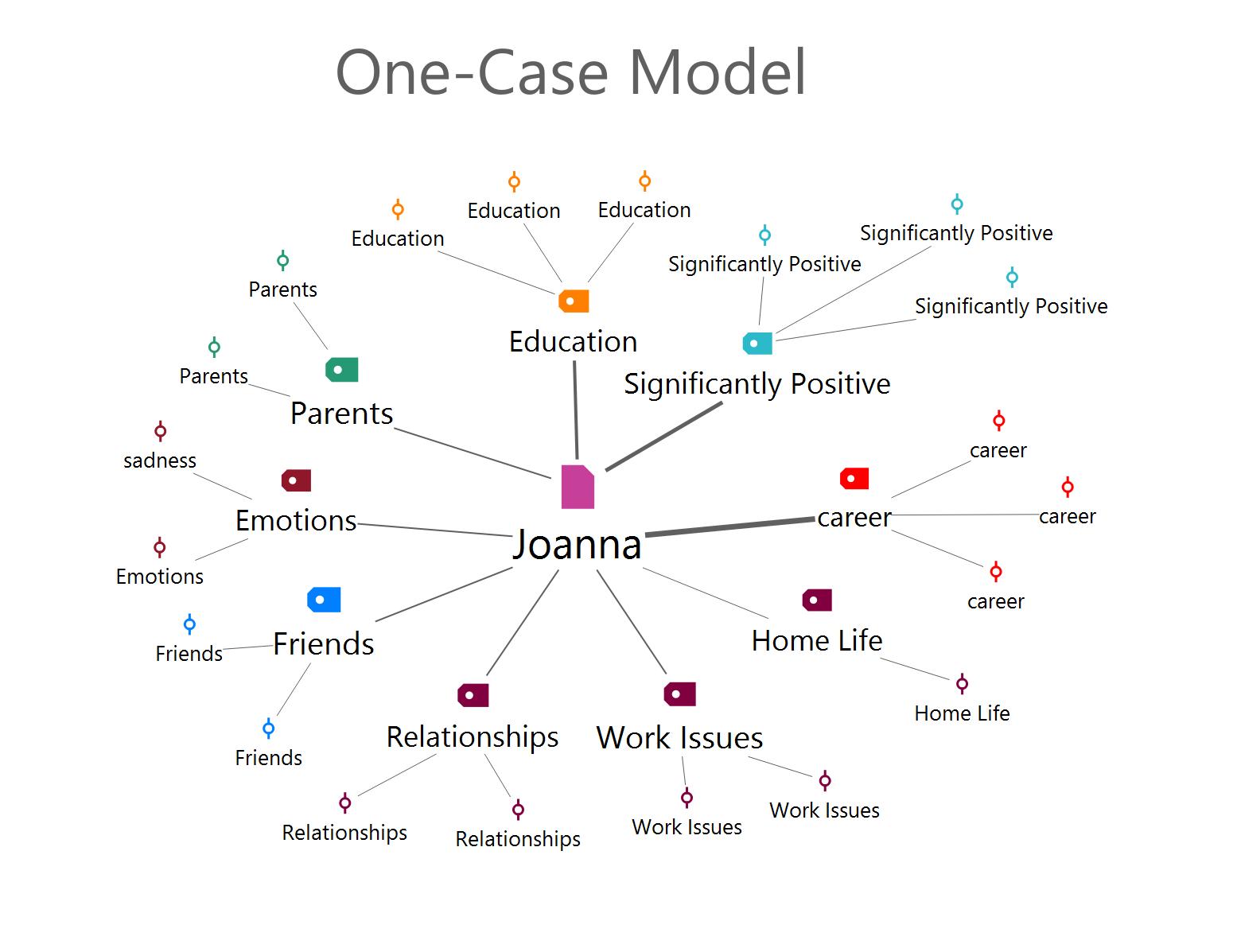 One-Case Model