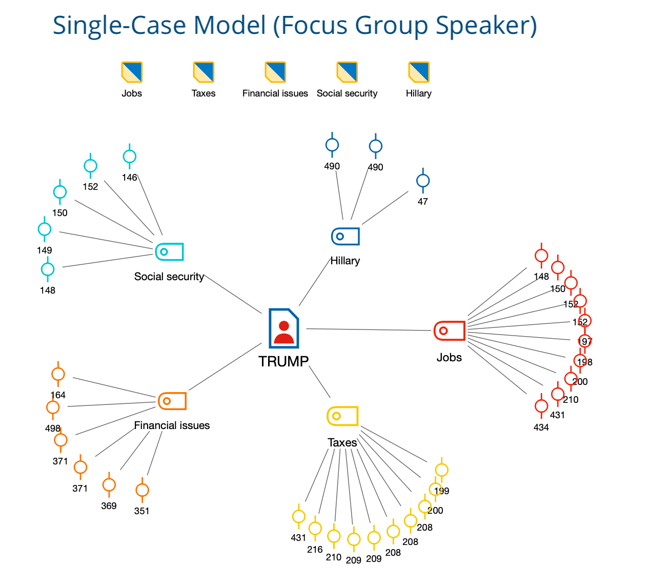 Example for a Single-Case Model for Focus Group Participants