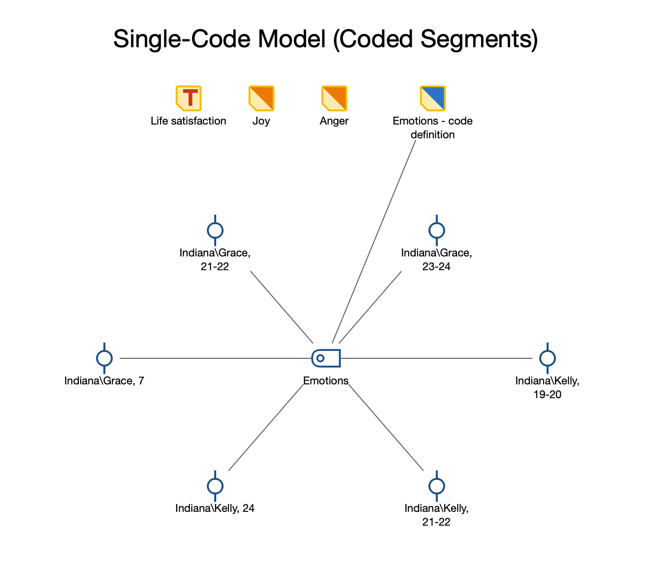 Example of a Single-Code Model