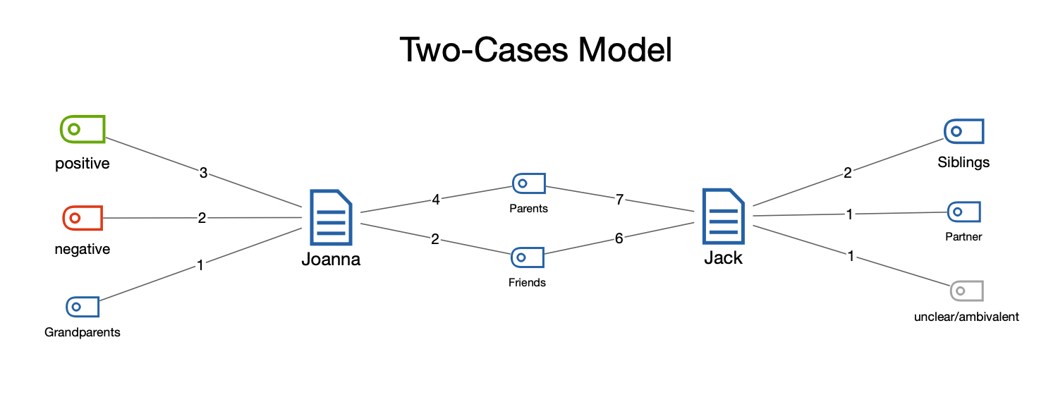 Example of a Two-Case Model