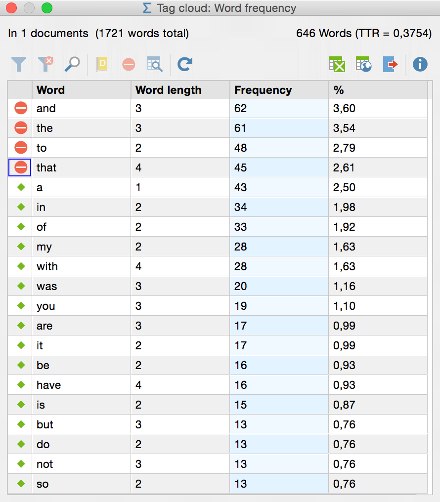 Word frequency list